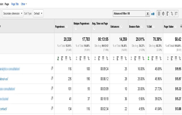 Google Analytics Pdf Statistics