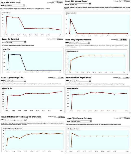 visualizing crawl diagnostic issues