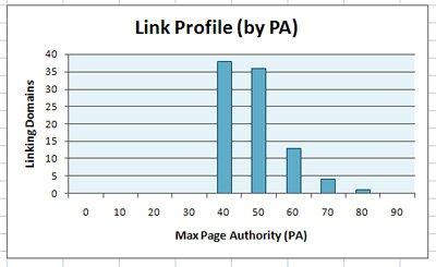 link-profiling