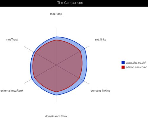 seomoz-radar-chart