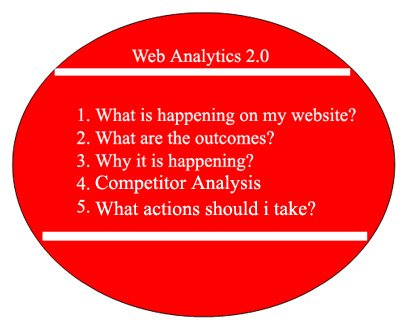 web-analytics 2.0