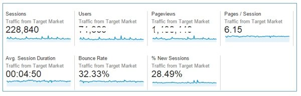 traffic from target market2