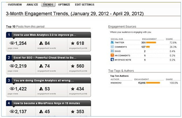 engagement trends2