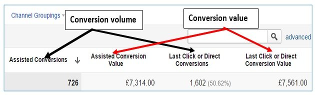 conversion volume value