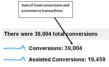 conversions-multi-channel-funnel