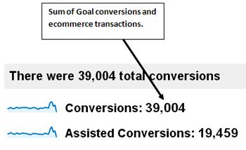 conversions-multi-channel-funnel