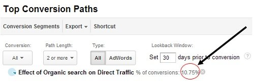 effect of organic search on direct traffic 2