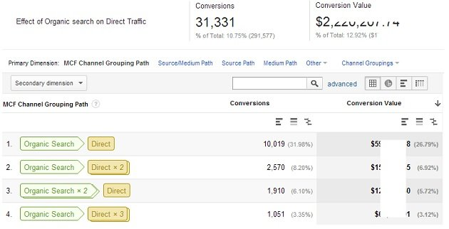 effect of organic search on direct traffic 3