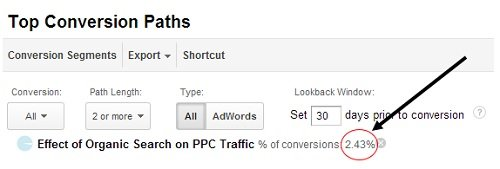 effect of organic search on ppc 3