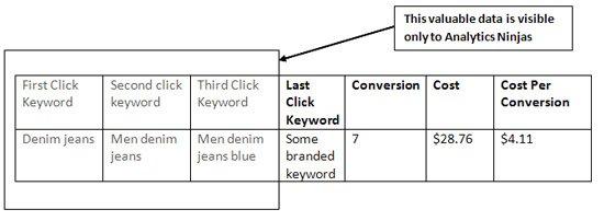 first click keyword