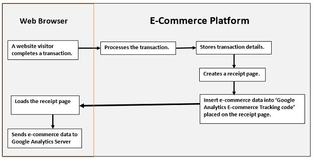 how ecommerce tracking works
