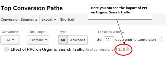 impact of PPC on organic search traffic