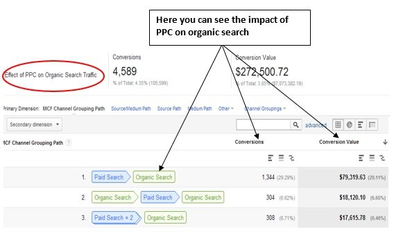 impact of display on organic search traffic 2