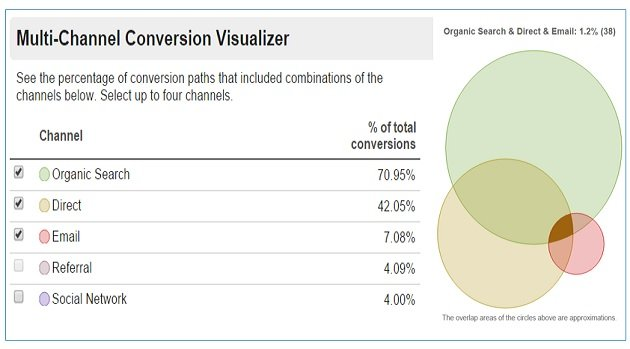 multi channel conversion visualizer