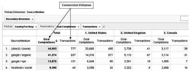 conversion volume optimization