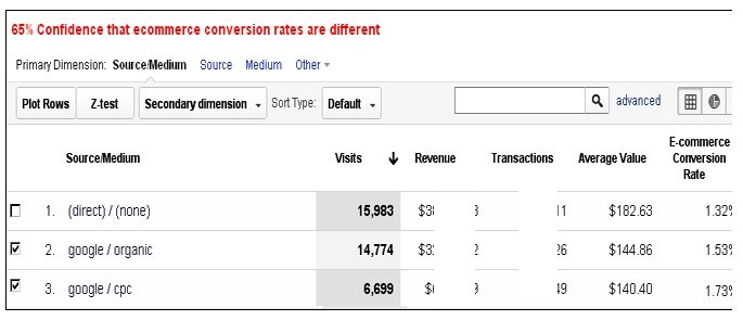 conversion volume or conversion rate