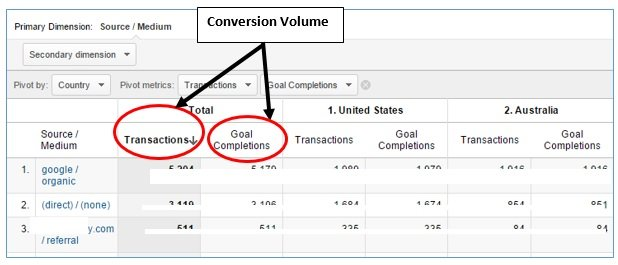 conversion volume