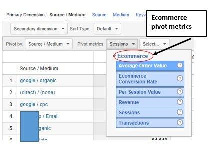 ecommerce pivot metrics