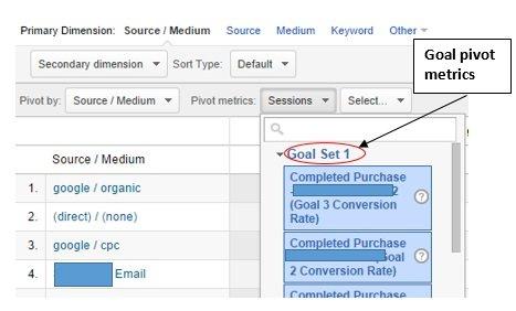 goal pivot metrics