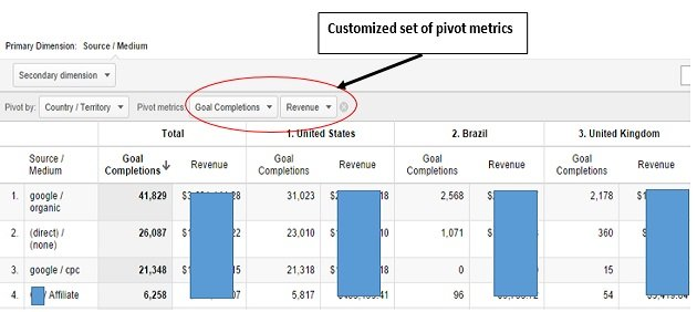 pivot table custom reports
