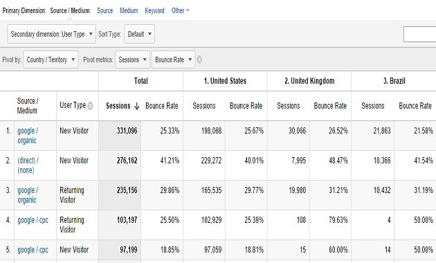 pivot table google analytics