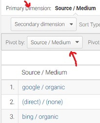 Google Analytics Pivot Tables - Complete Guide
