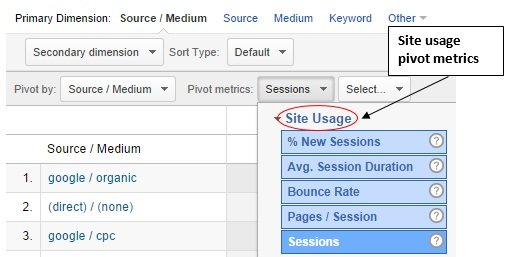 site usage pivot metrics