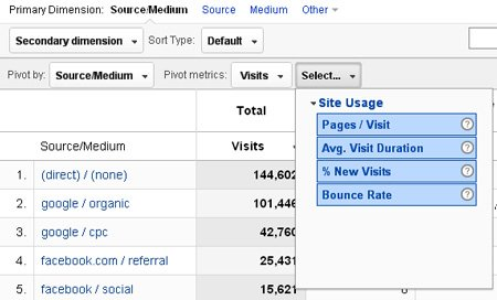 site-usage-pivot-metrics
