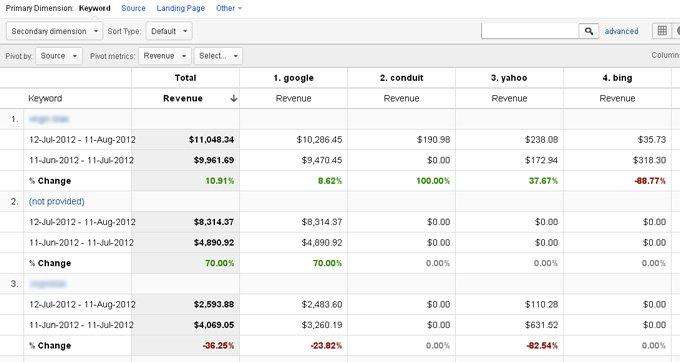google analytics keywords performance by revenue