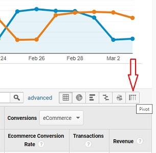 pivot table button google analytics