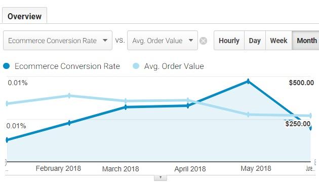 analyse data trends in Google Analytics