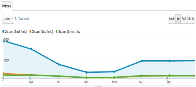 segmenting data trend