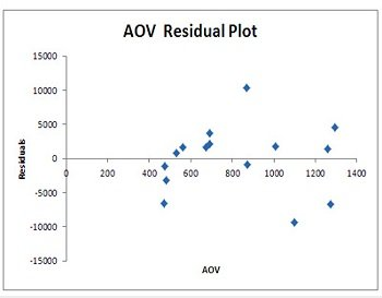 AOV residual plot