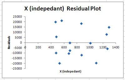 LR-6-Residual-plot