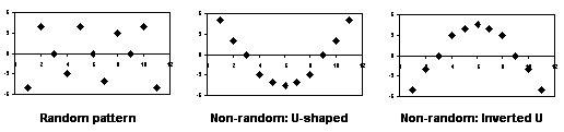 LR-7-Residual-plot