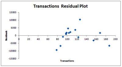 MR-7-residual-plot