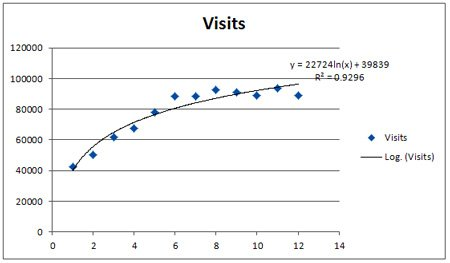 Reg-4-Logarithmic-Trendline
