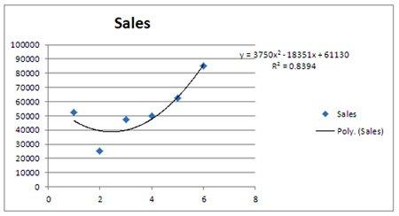 Reg-6-Polynomial-Trendline