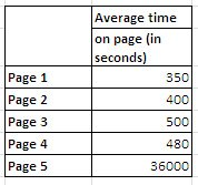 avg-time-on-page