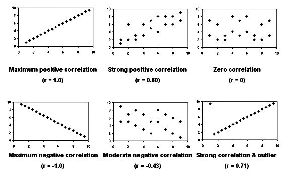 cor-3-types-correlation