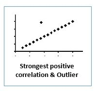 correlation and outlier