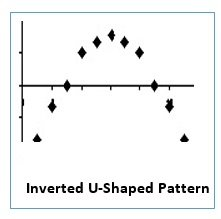 inverted u shaped pattern