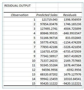 residual output