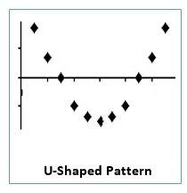 u shaped pattern