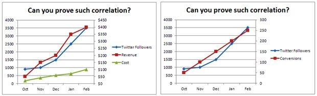 prove-correlation