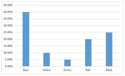 clustured-column-chart