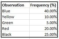 frequency-table