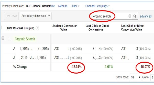 organic assisted direct value