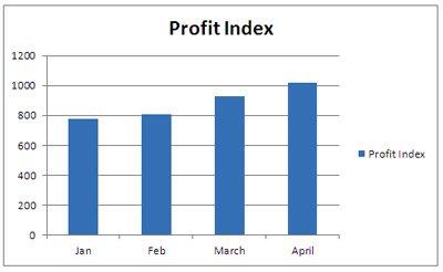 profit-index-size