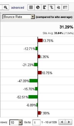 compared-site-average